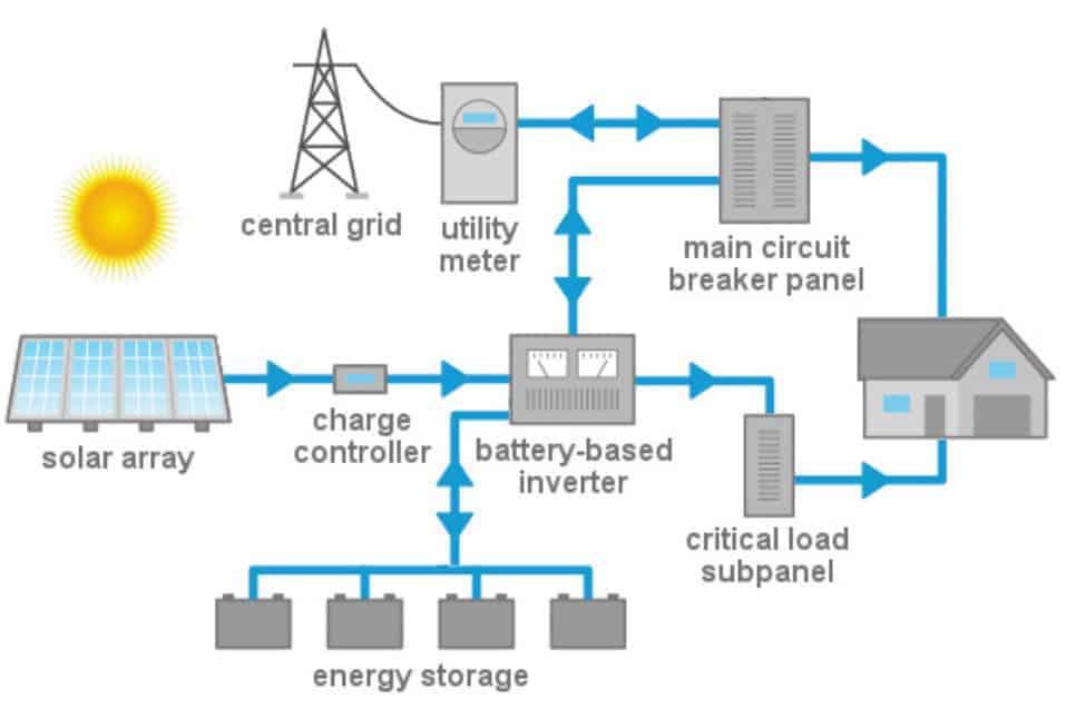 Energy Storage Solar Install Solar Panels Michael